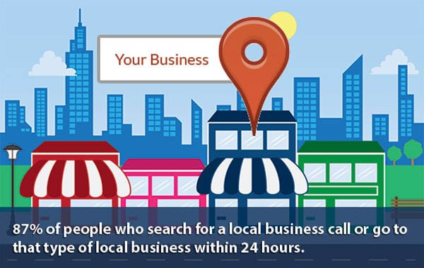 multi location digital marketing
