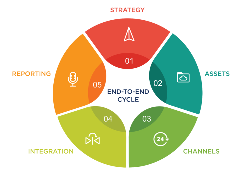 SEO my Business - end-to-end ABM marketing cycle